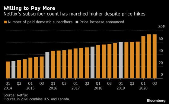 Netflix Ups U.S. Prices in Sign of Confidence; Stock Jumps