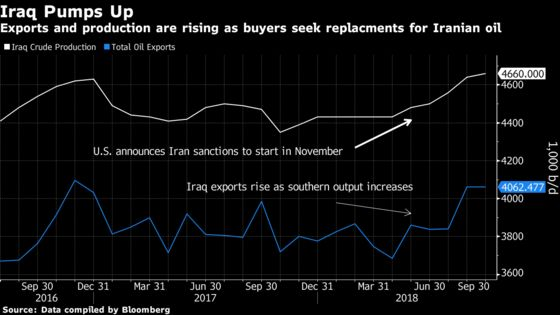 Iraq Crude Exports Extend Gains in September as Buyers Shun Iran