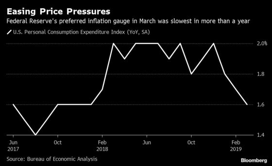 U.S. March Consumer Spending Picks Up While Core Inflation Cools