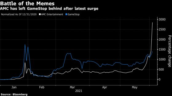 Meme Stock Craze Reaches New Heights as AMC Keeps Surging