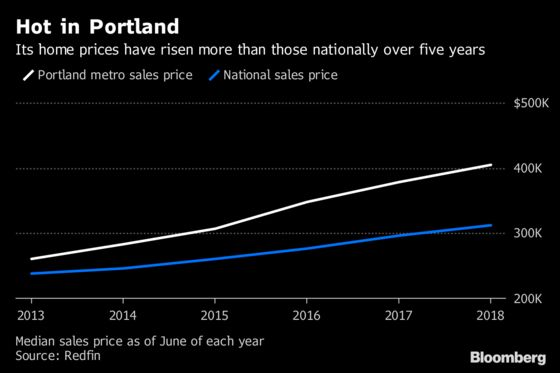 Oregon Weighs Record Bond for Housing as Real Estate Prices Jump