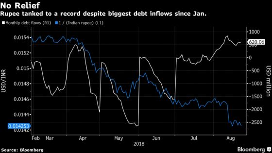 Biggest India Bond Inflow in Seven Months Fails to Rescue Rupee