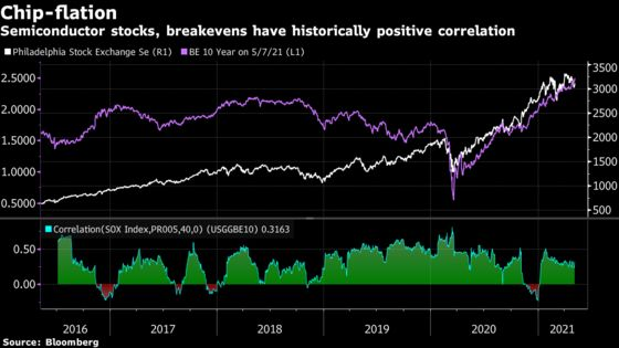 Transitory or Not, Signs of Inflation Are Roiling Asset Markets