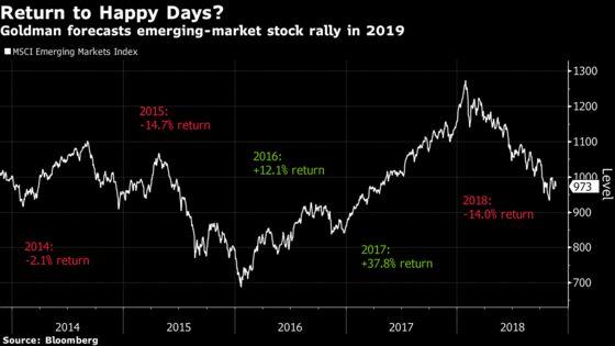 Goldman Sees Double-Digit Emerging-Market Stock Returns in 2019