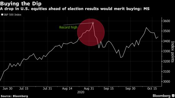 Morgan Stanley Says Buy Stocks If There's an Election Plunge