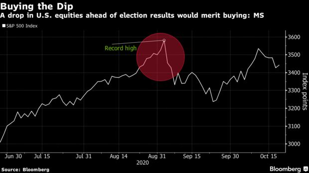 A drop in U.S. equities ahead of election results would merit buying: MS
