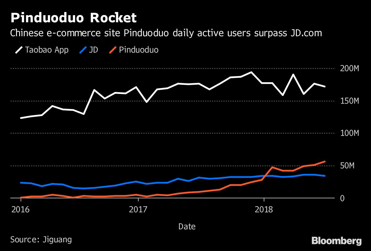 Pinduoduo ipo stock price