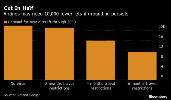 Prolonged Flight Ban Could Cut Aircraft Sales by About 10,000