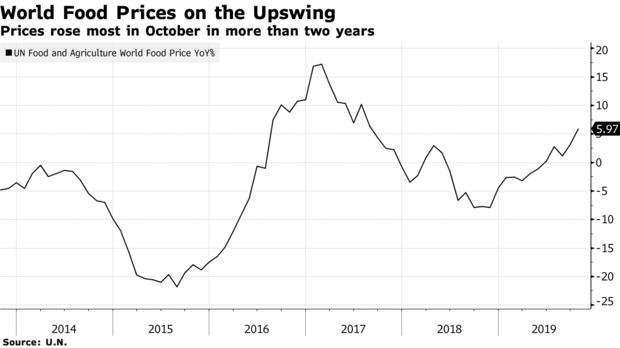 Prices rose most in October in more than two years