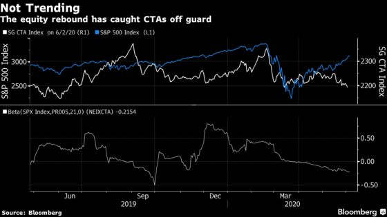 Fast-Money Quants Get Whiplashed in the Ferocious Market Rebound