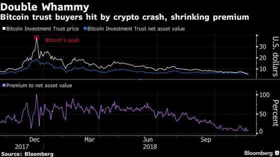 These Traders Paid a 100% Premium for Bitcoin at the Market Top