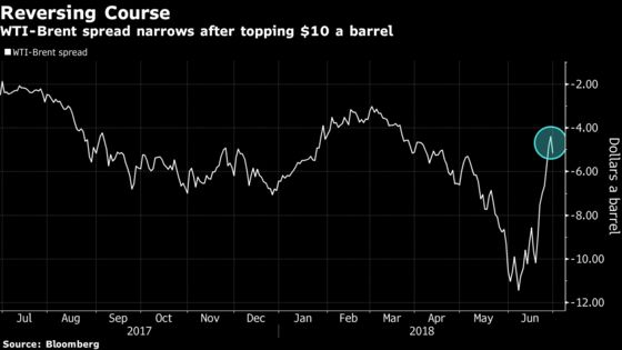 Crude Posts Biggest Weekly Gain in More Than Two Months