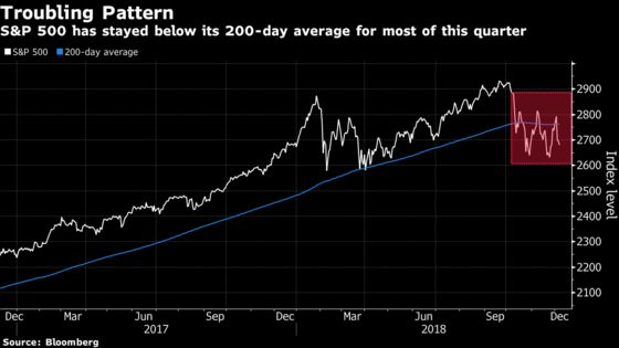 As S&P 500 Flails Toward Year-End, Chartists See No Relief Ahead