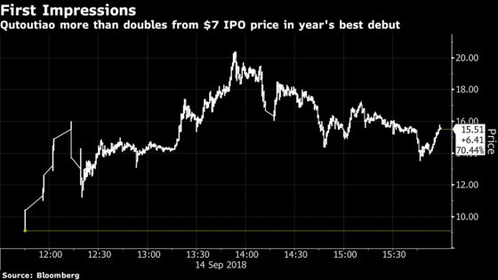 Qutoutiao Dethrones Zscaler for Biggest IPO Pop of 2018