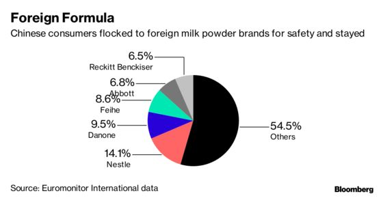 China's Lethal Milk Scandal Reverberates a Decade Later