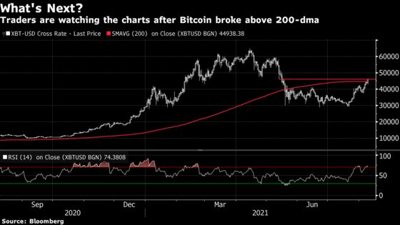 Bitcoin's Rebound to 3-Month High Has Bulls Eyeing $50,000 Again