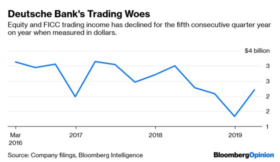 Deutsche Bank Can't Escape Its Trading Agony