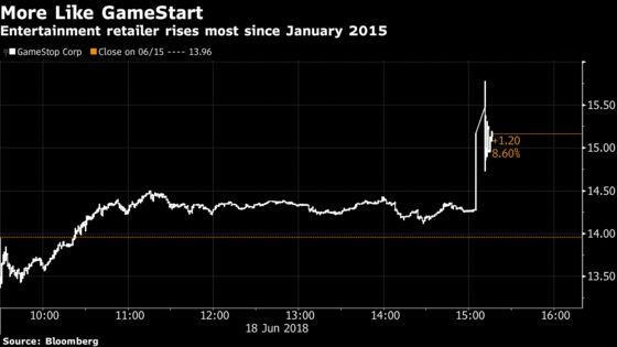 GameStop Surges on Report About Potential Private Equity Deal