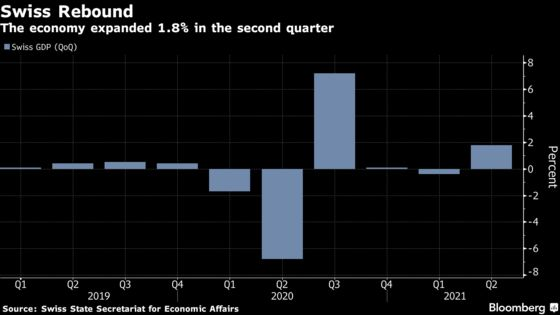 Swiss Economy Returns to Growth as Service Sector Recovers