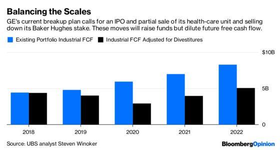 GE's Health-Care Split Should Put Creditors First