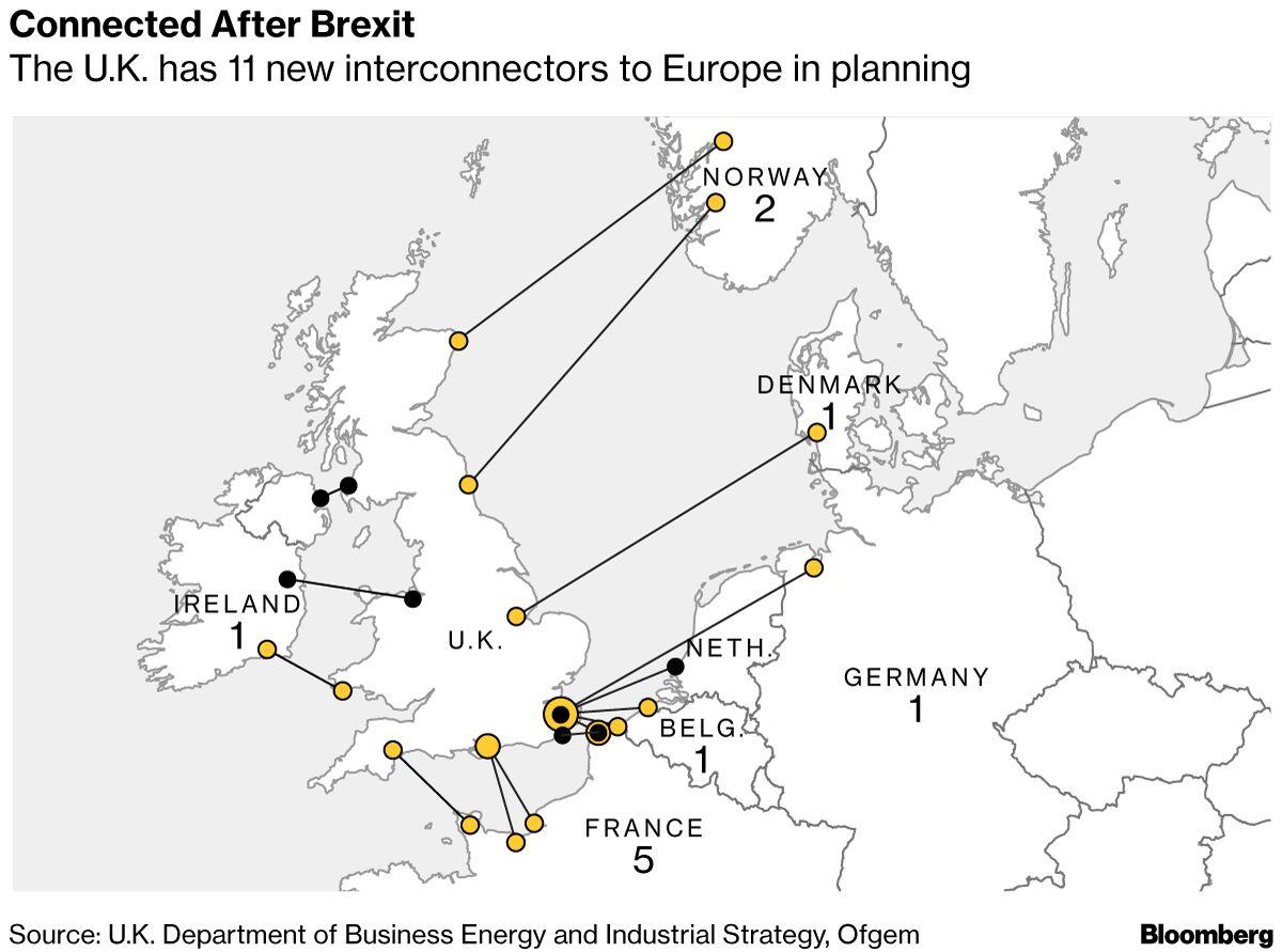 Ireland's Single Power Market Seen Breaking Up in No-Deal Brexit