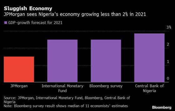 Nigeria's Economy To Grow Less Than 2% in 2021, Says JPMorgan