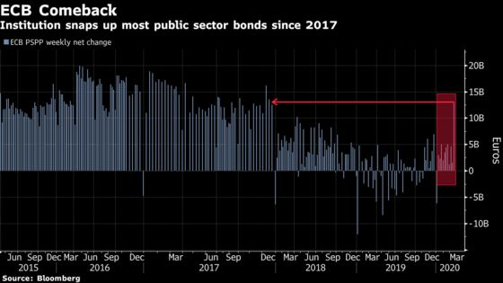 ECB Buys Most Bonds Since 2017, Even Before Latest Increase