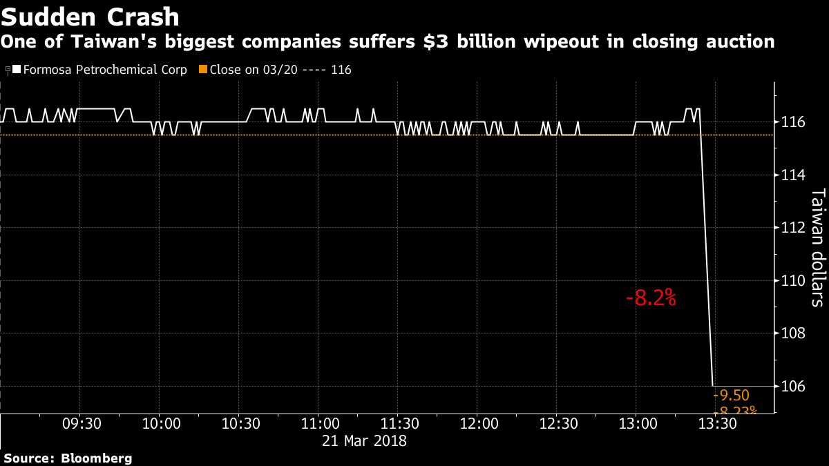 Fat finger wipes $3 billion off Taiwan oil heavyweight