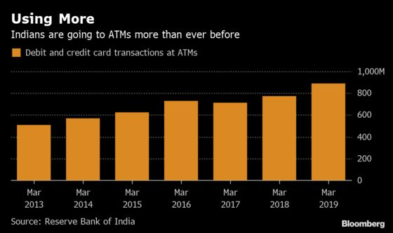 India Is Shutting Down ATMs Even as People Use Them More