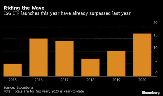 Record Flows Pour Into ESG Funds as Their 'Wokeness' Is Debated