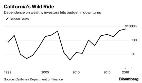California Investors Fear Return to Deficits as Governor Jerry Brown Departs