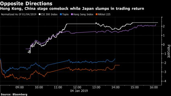 China Overrides Japan as Asian Stocks Markets Stage Comeback