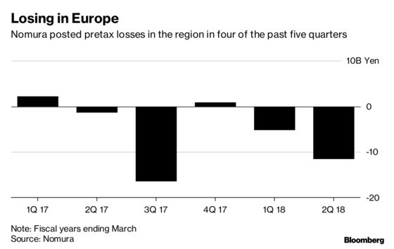 Nomura CEO Signals More Job Cuts in Europe to Reverse Losses