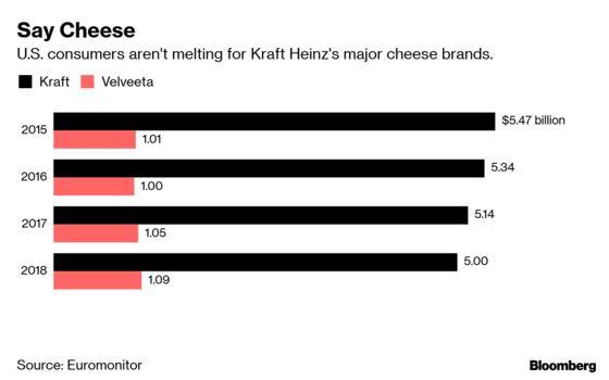 As Old-Guard Food CompaniesStumble, Milk, Sugar andCheese Take Hits