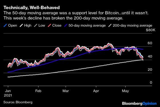 seful profitului bitcoin