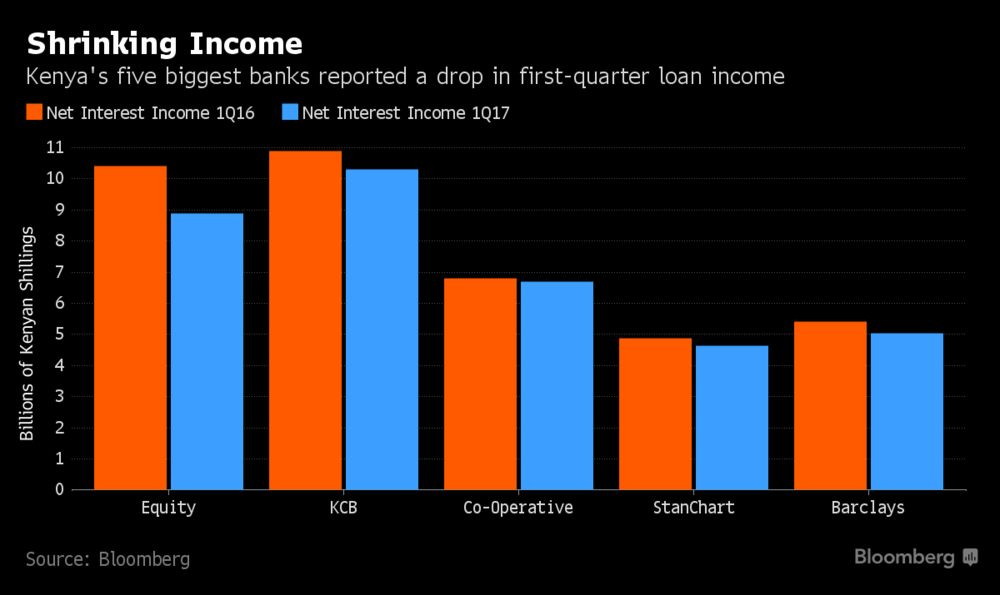 The Charts That Show How Biggest Kenyan Banks Are Being Squeezed