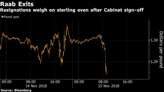 Pound Falls Most Since 2017 as May's Brexit Divorce Plan Rocked
