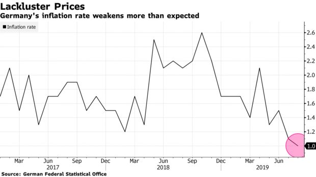 Germany's inflation rate weakens more than expected