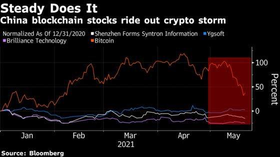 China's Blockchain Stocks Are Avoiding Worst of Bitcoin Carnage
