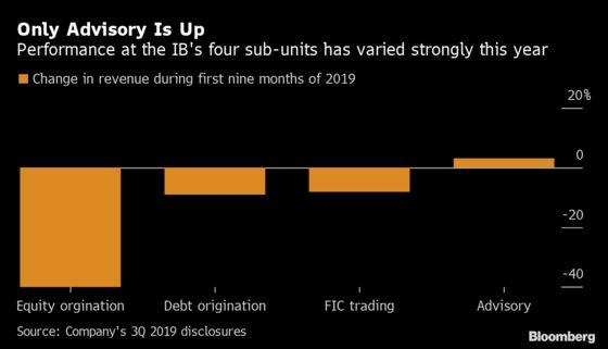 Deutsche Bank Considers Cutting Bonus Pool by as Much as 20%