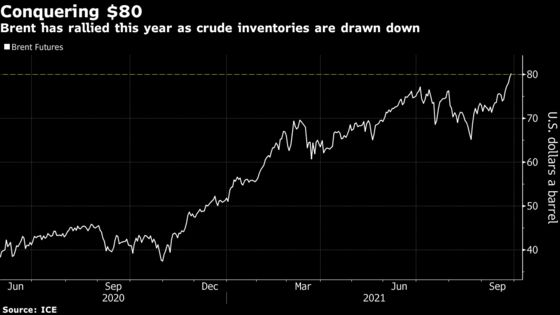 Brent Crude Declines After Topping $80 as U.S. Equities Sink