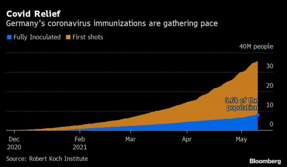 Germany Loosens Travel Rules as Covid Vaccinations Ramp Up