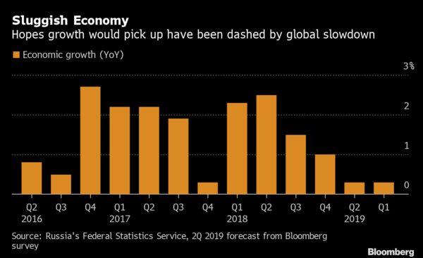 Вялая Экономика