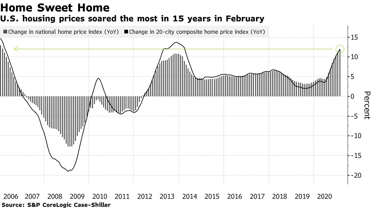 U.S. housing prices soared the most in 15 years in February