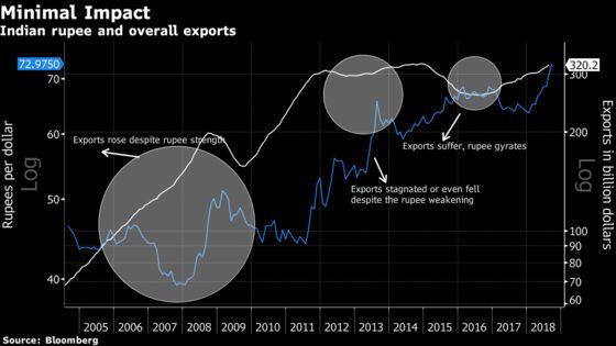 India's Sliding Rupee Has an Upshot: Rising Software Exports