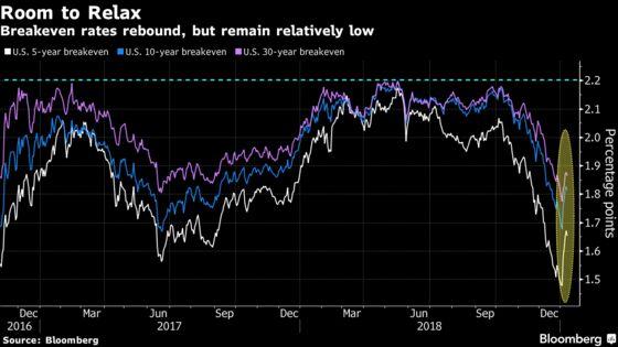 Bond-Market Inflation Gauges Give Fed Plenty of Room to Pause