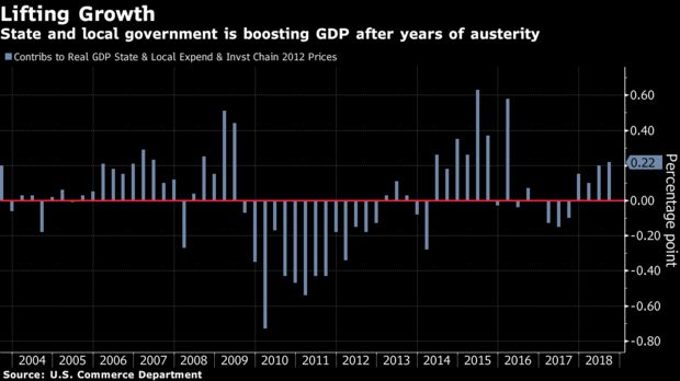 State and local government is boosting GDP after years of austerity