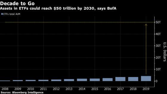 A $50 Trillion ETF Market? BofA Says It Could Happen Next Decade