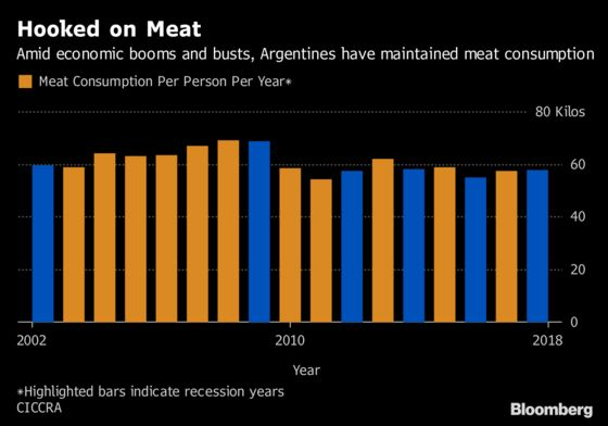 Cash-Strapped Argentines Won't Give Up Their Beloved Beef
