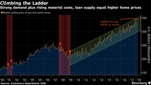 Inventories Of Previously Owned Homes Are Plumbing The Lowest Levels In At  Least 19 Years, A Key Reason Why Resilient Demand By Itself Has Fueled Price  ...